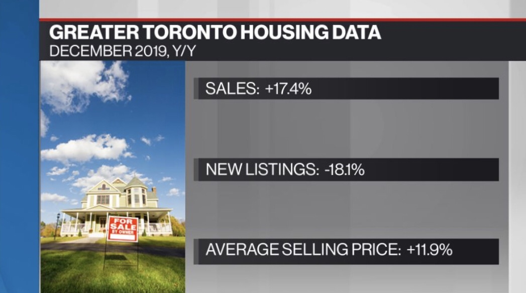 Toronto home sales jump 17.4% in December; prices rise